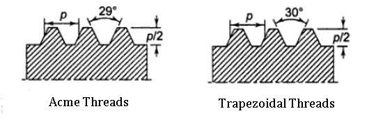 ACME vs Trapezoidal