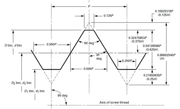 UN basic geometry